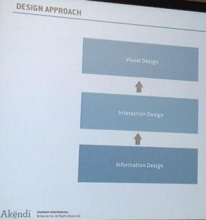 Akendi's design approach