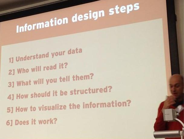 6 steps to Information Design